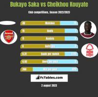 Bukayo Saka vs Cheikhou Kouyate h2h player stats