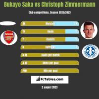 Bukayo Saka vs Christoph Zimmermann h2h player stats