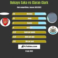 Bukayo Saka vs Ciaran Clark h2h player stats