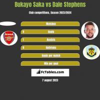 Bukayo Saka vs Dale Stephens h2h player stats