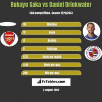Bukayo Saka vs Daniel Drinkwater h2h player stats