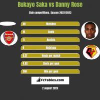 Bukayo Saka vs Danny Rose h2h player stats