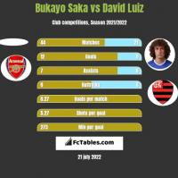 Bukayo Saka vs David Luiz h2h player stats