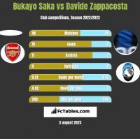 Bukayo Saka vs Davide Zappacosta h2h player stats