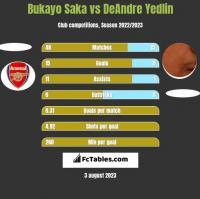 Bukayo Saka vs DeAndre Yedlin h2h player stats