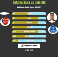 Bukayo Saka vs Dele Alli h2h player stats