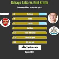 Bukayo Saka vs Emil Krafth h2h player stats