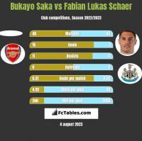 Bukayo Saka vs Fabian Lukas Schaer h2h player stats