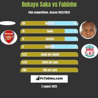 Bukayo Saka vs Fabinho h2h player stats
