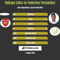 Bukayo Saka vs Federico Fernandez h2h player stats