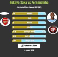 Bukayo Saka vs Fernandinho h2h player stats
