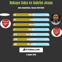 Bukayo Saka vs Gabriel Jesus h2h player stats