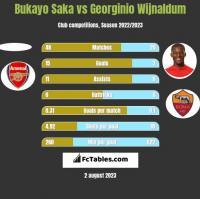 Bukayo Saka vs Georginio Wijnaldum h2h player stats