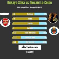 Bukayo Saka vs Giovani Lo Celso h2h player stats