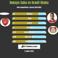 Bukayo Saka vs Granit Xhaka h2h player stats