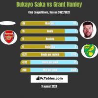 Bukayo Saka vs Grant Hanley h2h player stats