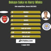 Bukayo Saka vs Harry Winks h2h player stats