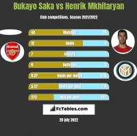 Bukayo Saka vs Henrik Mkhitaryan h2h player stats