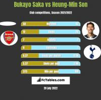 Bukayo Saka vs Heung-Min Son h2h player stats
