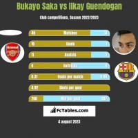 Bukayo Saka vs Ilkay Guendogan h2h player stats