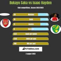 Bukayo Saka vs Isaac Hayden h2h player stats