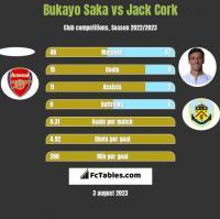 Bukayo Saka vs Jack Cork h2h player stats