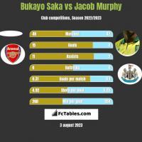 Bukayo Saka vs Jacob Murphy h2h player stats