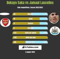 Bukayo Saka vs Jamaal Lascelles h2h player stats