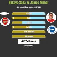 Bukayo Saka vs James Milner h2h player stats