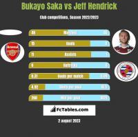 Bukayo Saka vs Jeff Hendrick h2h player stats