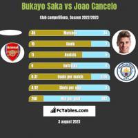 Bukayo Saka vs Joao Cancelo h2h player stats
