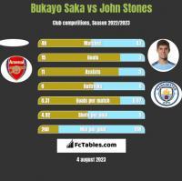 Bukayo Saka vs John Stones h2h player stats