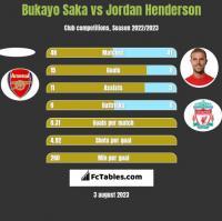 Bukayo Saka vs Jordan Henderson h2h player stats