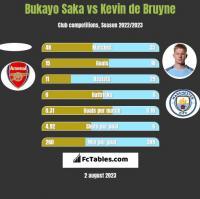 Bukayo Saka vs Kevin de Bruyne h2h player stats