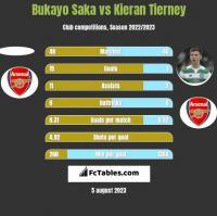 Bukayo Saka vs Kieran Tierney h2h player stats