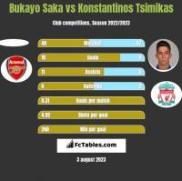 Bukayo Saka vs Konstantinos Tsimikas h2h player stats