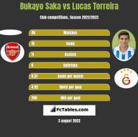 Bukayo Saka vs Lucas Torreira h2h player stats