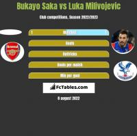 Bukayo Saka vs Luka Milivojevic h2h player stats