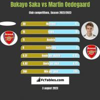 Bukayo Saka vs Martin Oedegaard h2h player stats