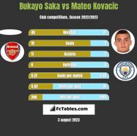 Bukayo Saka vs Mateo Kovacic h2h player stats