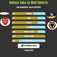 Bukayo Saka vs Matt Doherty h2h player stats