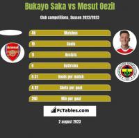 Bukayo Saka vs Mesut Oezil h2h player stats