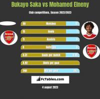 Bukayo Saka vs Mohamed Elneny h2h player stats