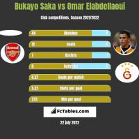 Bukayo Saka vs Omar Elabdellaoui h2h player stats