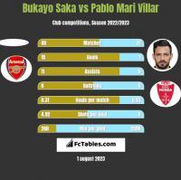 Bukayo Saka vs Pablo Mari Villar h2h player stats
