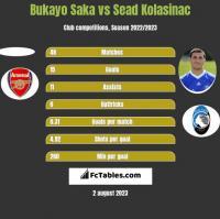 Bukayo Saka vs Sead Kolasinać h2h player stats