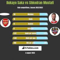 Bukayo Saka vs Shkodran Mustafi h2h player stats