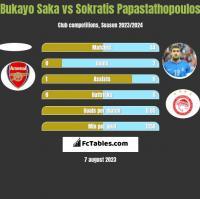 Bukayo Saka vs Sokratis Papastathopoulos h2h player stats