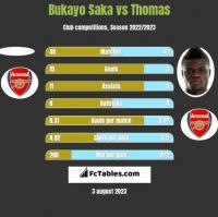 Bukayo Saka vs Thomas h2h player stats