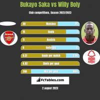 Bukayo Saka vs Willy Boly h2h player stats
